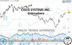 CISCO SYSTEMS INC. - Giornaliero