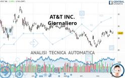 AT&T INC. - Giornaliero