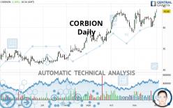 CORBION - Daily