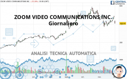 ZOOM VIDEO COMMUNICATIONS INC. - Giornaliero