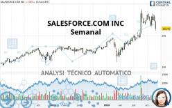 SALESFORCE.COM INC - Semanal