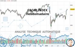 CAC40 INDEX - Hebdomadaire