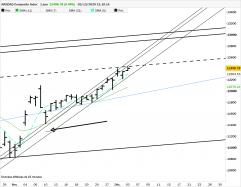 NASDAQ COMPOSITE INDEX - Dagelijks
