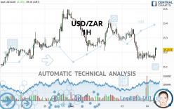 USD/ZAR - 1H