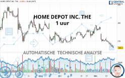 HOME DEPOT INC. THE - 1 uur