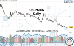 USD/MXN - Daily
