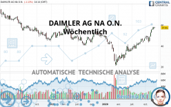 DAIMLER AG NA O.N. - Wöchentlich