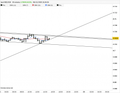 NZD/USD - 30 min.