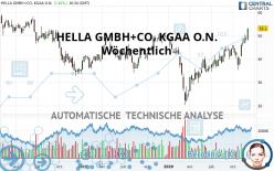 HELLA GMBH+CO. KGAA O.N. - Wöchentlich