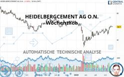 HEIDELBERGCEMENT AG O.N. - Wöchentlich