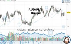 AUD/PLN - Diario