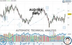 AUD/SEK - Daily
