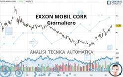 EXXON MOBIL CORP. - Giornaliero