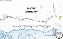 NICOX - Journalier