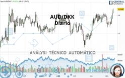 AUD/DKK - Diario