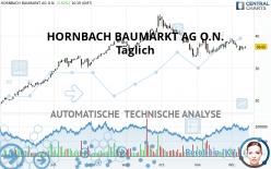 HORNBACH BAUMARKT AG O.N. - Täglich