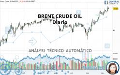 BRENT CRUDE OIL - Diario
