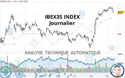 IBEX35 INDEX - Journalier