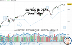 S&P500 INDEX - Journalier