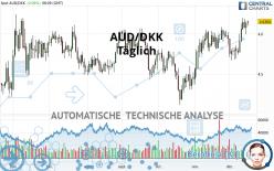 AUD/DKK - Täglich