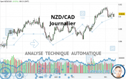 NZD/CAD - Journalier