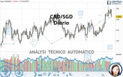 CAD/SGD - Diario