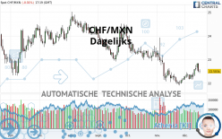CHF/MXN - Dagelijks