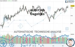 AUD/CAD - Dagelijks