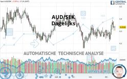 AUD/SEK - Dagelijks