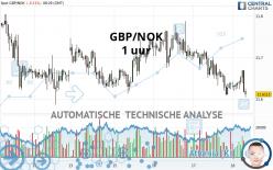 GBP/NOK - 1 uur