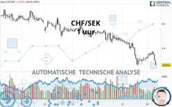 CHF/SEK - 1 uur