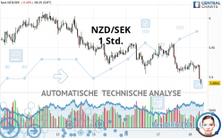 NZD/SEK - 1 Std.