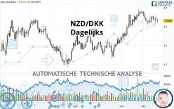 NZD/DKK - Dagelijks