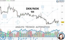 DKK/NOK - 1H