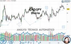 CAD/JPY - Diario