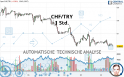 CHF/TRY - 1 Std.