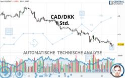 CAD/DKK - 1 Std.