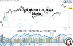 EURO BUND FULL0621 - Diario