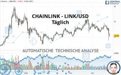 CHAINLINK - LINK/USD - Täglich