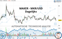 MAKER - MKR/USD - Dagelijks