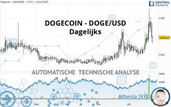 DOGECOIN - DOGE/USD - Dagelijks