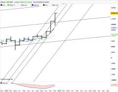 BITCOIN - BTC/EUR - Mensuel