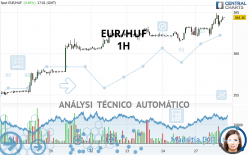 EUR/HUF - 1H