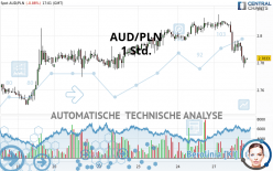 AUD/PLN - 1 Std.