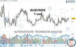 AUD/NOK - 1 uur