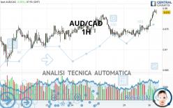 AUD/CAD - 1H