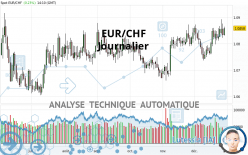 EUR/CHF - Journalier