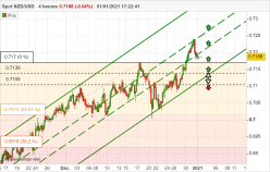NZD/USD - 4H