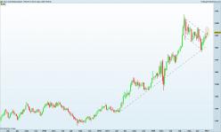 GOLD - USD - Settimanale