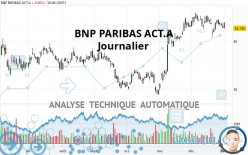 BNP PARIBAS ACT.A - Journalier